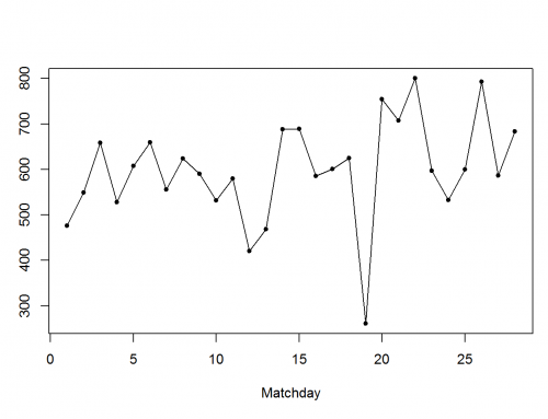 Web Scraping of English Premier League Match Data in R